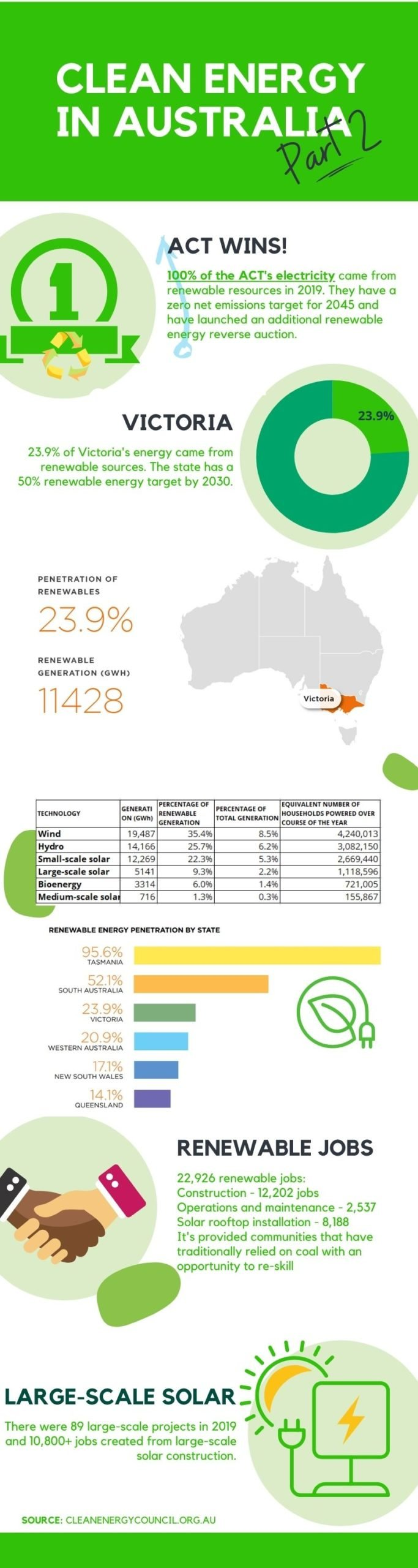 Infographic on clean energy report
