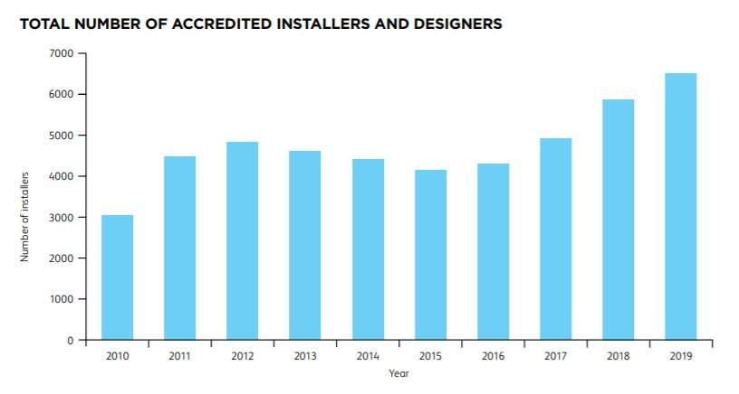 Number of accredited installers and designers