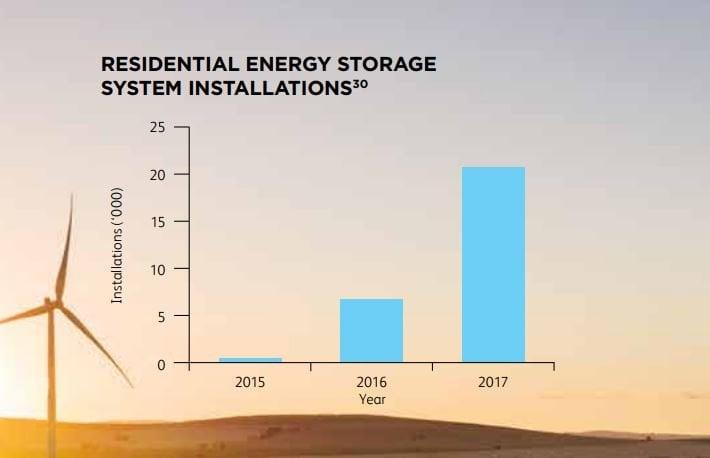battery storage growth