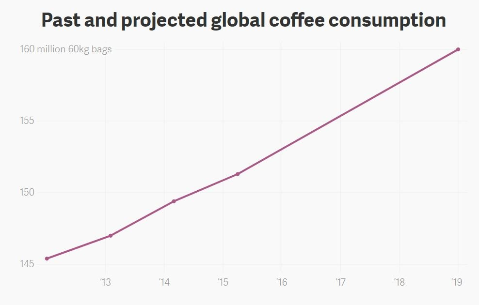 coffee growth over time