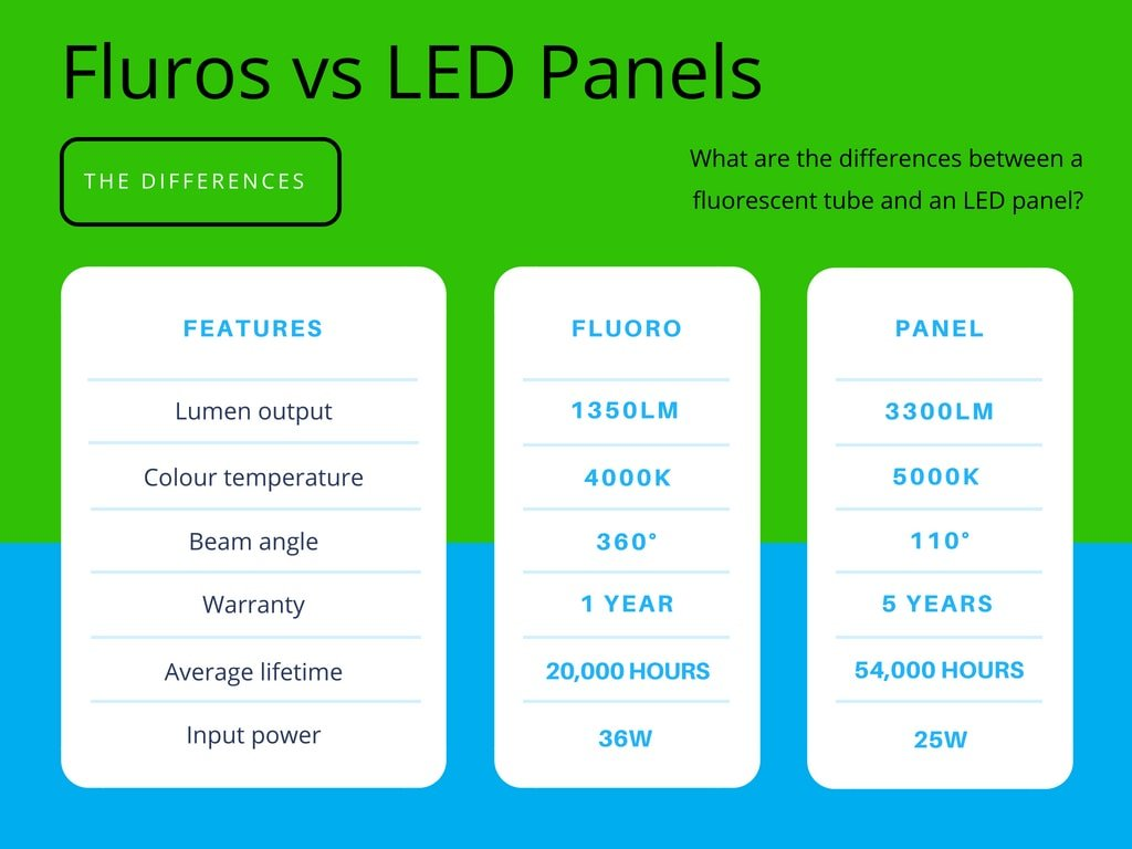 Why Upgrade Your Office Fluorescent Tubes To Led Panels