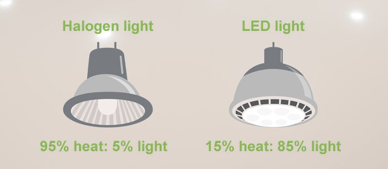 Halogen energy use