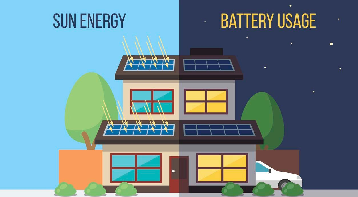 When to use solar and when to use a battery