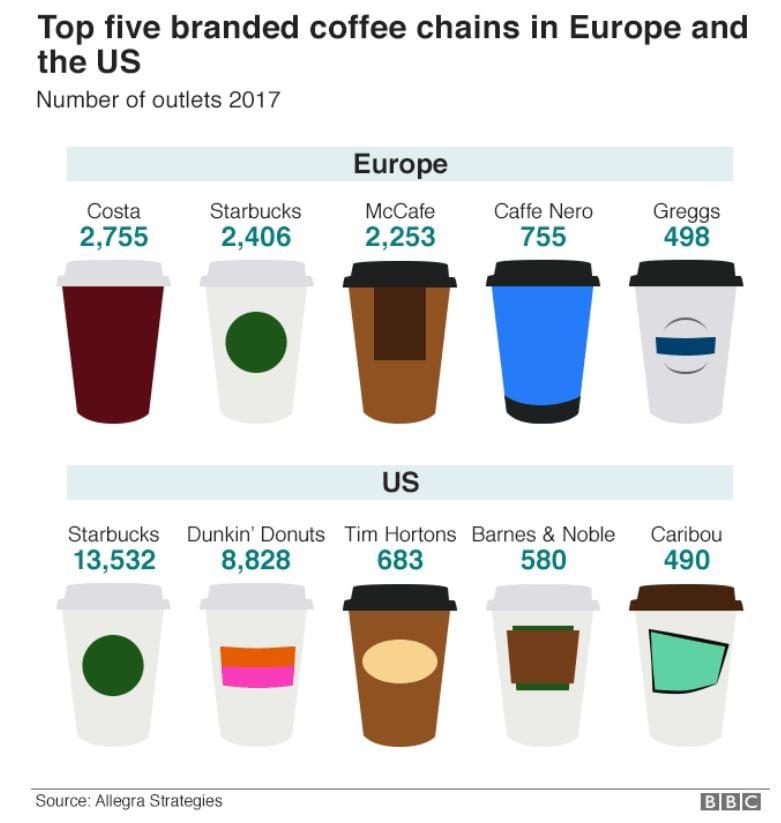 top 5 branded coffee sellers